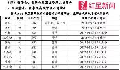 ▲西安高新控股有限公司的董事、监事 图据网络