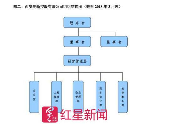 ▲西安高新控股有限公司组织结构图 图据网络