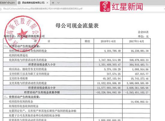 ▲西安高新控股的母公司现金流量表中显示,2018年1-6月,支付给职工以及为职工支付的现金为317574元 截图自西安高新控股2018年半年度财报