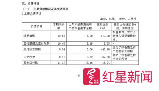 ▲西安高新控股合并报表的主要负债情况中显示,2018上半年应付职工薪酬,上年末或者募集说明书的报告期末余额0.06亿元(600万元),本期末余额0.04亿元(400万元),也就是说期间内支付了0.02亿元(200万元)。截图自西安高新控股2018年半年度财报