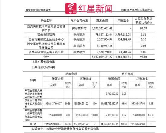 ▲截图自西安高新控股2018年半年度财报