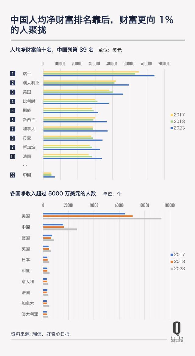 中国居民财富总额 18 年增长 1300%,但中位数最近没怎么变|好奇心小数据