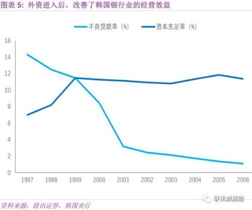 反思韩国模式:亚洲金融危机、对外开放与财阀