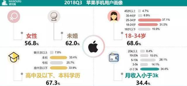 中国用户购机怪状:月薪不到3千狂买苹果 中产却最爱华为小米
