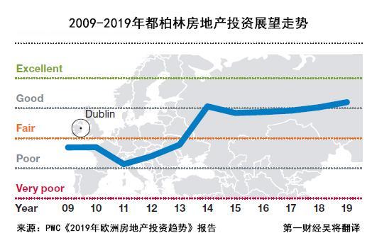 英国脱欧火了爱尔兰楼市:都柏林房价翻番,成中国买家新宠