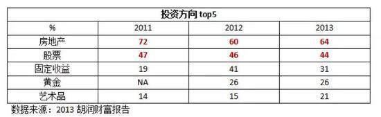 中国富豪们正在逃离股市和楼市?真相来了