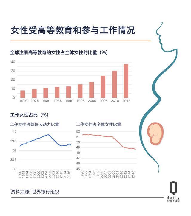女性生育数量较 70 年前减半,全球人口总量或将迎来拐点|好奇心小数据