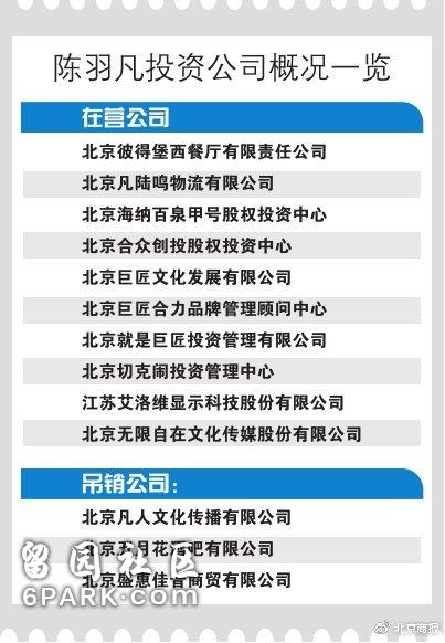 陈羽凡设立投资13家公司 3家被吊销营业执照