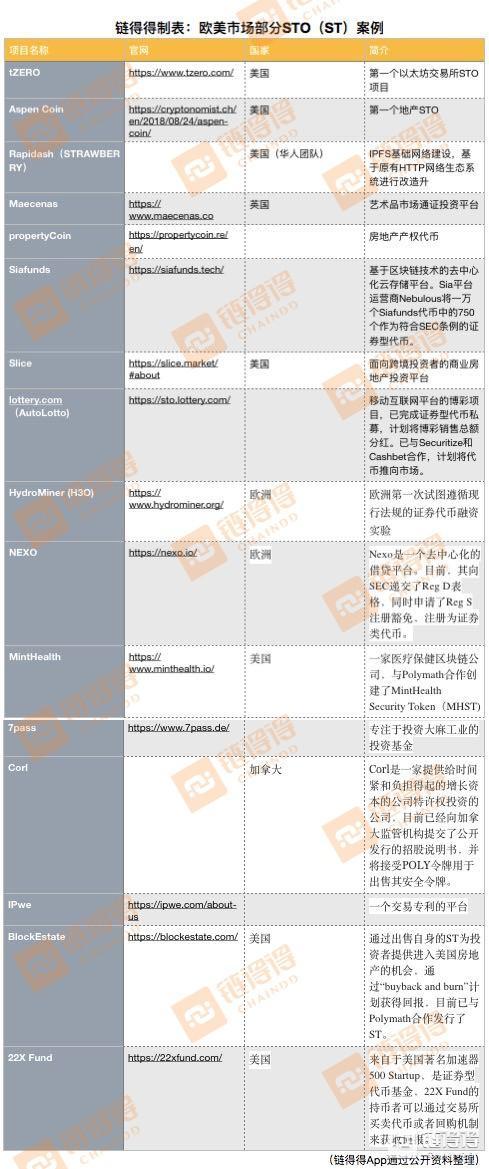 贾跃亭FF的9亿美金STO融资真相调查:好一场空手套白狼