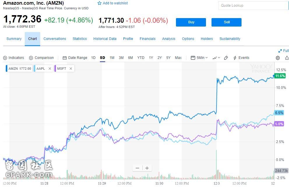苹果市值再次成为全球第一,周一曾被亚马逊超过