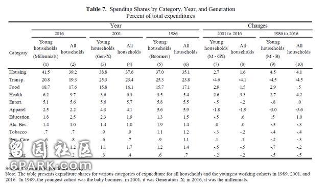 """""""拮据""""的千禧一代:美国80、90后的经济现状"""
