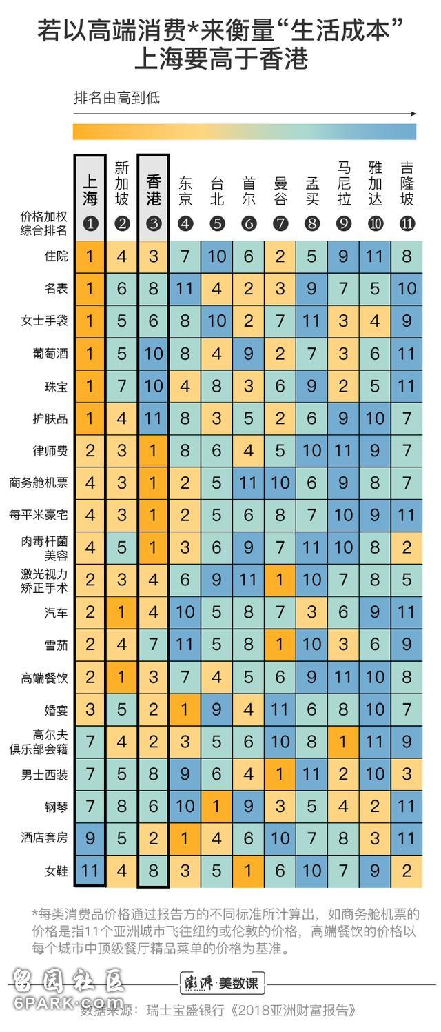 """图解 上海""""生活成本""""超香港?实属偷换概念"""