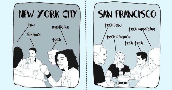 硅谷VS华尔街:越来越像了吗?